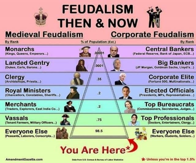 Feudalism Then and Now