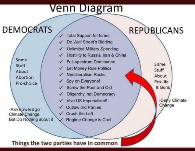 U.S is an oligarchy descending to fascism